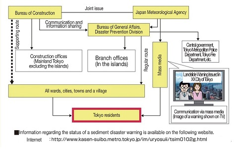 Information Transmission Routes for Sediment disaster Warnings