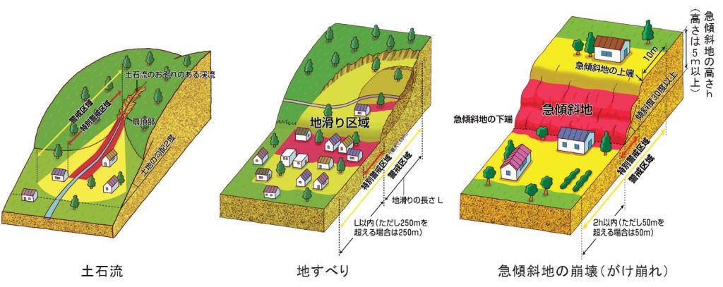 横浜 市 災害 土砂 警戒 区域